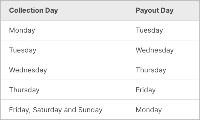 Payout Schedule